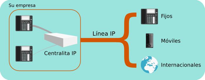 centralita IP